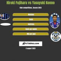 Hiroki Fujiharu vs Yasuyuki Konno h2h player stats