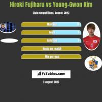 Hiroki Fujiharu vs Young-Gwon Kim h2h player stats