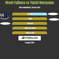 Hiroki Fujiharu vs Yuichi Maruyama h2h player stats
