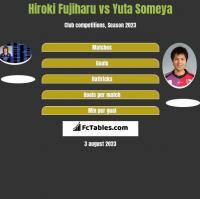 Hiroki Fujiharu vs Yuta Someya h2h player stats