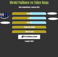 Hiroki Fujiharu vs Taiyo Koga h2h player stats