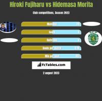 Hiroki Fujiharu vs Hidemasa Morita h2h player stats