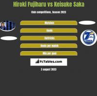 Hiroki Fujiharu vs Keisuke Saka h2h player stats