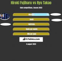 Hiroki Fujiharu vs Ryu Takao h2h player stats