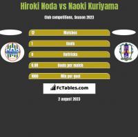 Hiroki Noda vs Naoki Kuriyama h2h player stats