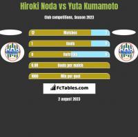 Hiroki Noda vs Yuta Kumamoto h2h player stats