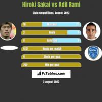Hiroki Sakai vs Adil Rami h2h player stats