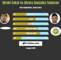 Hiroki Sakai vs Alvaro Gonzalez Soberon h2h player stats