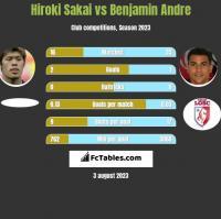 Hiroki Sakai vs Benjamin Andre h2h player stats