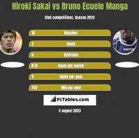Hiroki Sakai vs Bruno Ecuele Manga h2h player stats