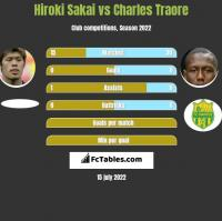 Hiroki Sakai vs Charles Traore h2h player stats