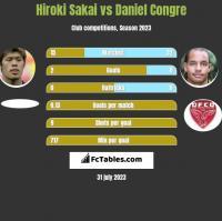 Hiroki Sakai vs Daniel Congre h2h player stats