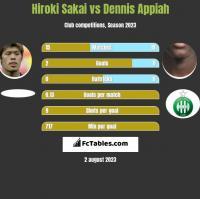 Hiroki Sakai vs Dennis Appiah h2h player stats
