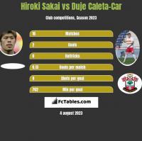 Hiroki Sakai vs Duje Caleta-Car h2h player stats