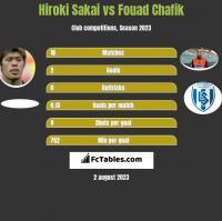 Hiroki Sakai vs Fouad Chafik h2h player stats