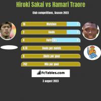 Hiroki Sakai vs Hamari Traore h2h player stats