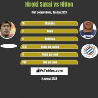 Hiroki Sakai vs Hilton h2h player stats