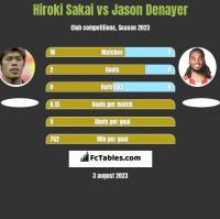 Hiroki Sakai vs Jason Denayer h2h player stats