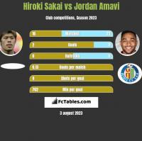 Hiroki Sakai vs Jordan Amavi h2h player stats