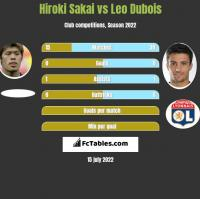 Hiroki Sakai vs Leo Dubois h2h player stats