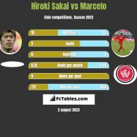Hiroki Sakai vs Marcelo h2h player stats