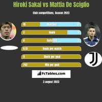 Hiroki Sakai vs Mattia De Sciglio h2h player stats