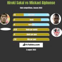 Hiroki Sakai vs Mickael Alphonse h2h player stats