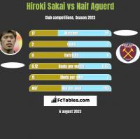 Hiroki Sakai vs Naif Aguerd h2h player stats