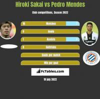 Hiroki Sakai vs Pedro Mendes h2h player stats
