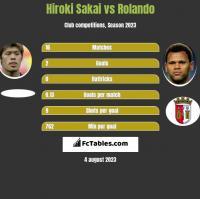 Hiroki Sakai vs Rolando h2h player stats