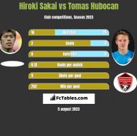 Hiroki Sakai vs Tomas Hubocan h2h player stats