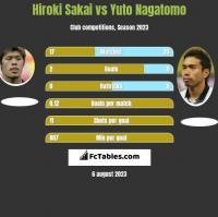 Hiroki Sakai vs Yuto Nagatomo h2h player stats