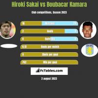 Hiroki Sakai vs Boubacar Kamara h2h player stats