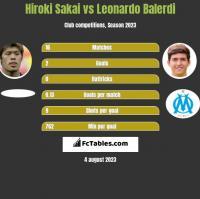 Hiroki Sakai vs Leonardo Balerdi h2h player stats