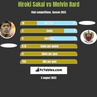 Hiroki Sakai vs Melvin Bard h2h player stats