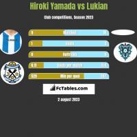 Hiroki Yamada vs Lukian h2h player stats