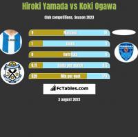 Hiroki Yamada vs Koki Ogawa h2h player stats