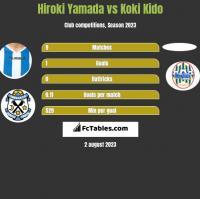 Hiroki Yamada vs Koki Kido h2h player stats