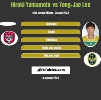 Hiroki Yamamoto vs Yong-Jae Lee h2h player stats