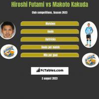 Hiroshi Futami vs Makoto Kakuda h2h player stats