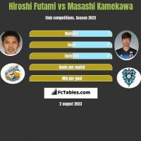 Hiroshi Futami vs Masashi Kamekawa h2h player stats