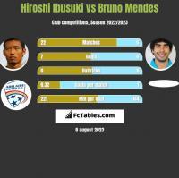 Hiroshi Ibusuki vs Bruno Mendes h2h player stats