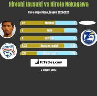 Hiroshi Ibusuki vs Hiroto Nakagawa h2h player stats