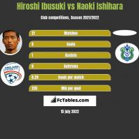 Hiroshi Ibusuki vs Naoki Ishihara h2h player stats