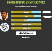 Hiroshi Ibusuki vs Mitsuki Saito h2h player stats