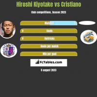 Hiroshi Kiyotake vs Cristiano h2h player stats