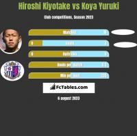 Hiroshi Kiyotake vs Koya Yuruki h2h player stats