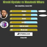 Hiroshi Kiyotake vs Masatoshi Mihara h2h player stats