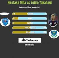 Hirotaka Mita vs Yojiro Takahagi h2h player stats