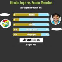 Hiroto Goya vs Bruno Mendes h2h player stats
